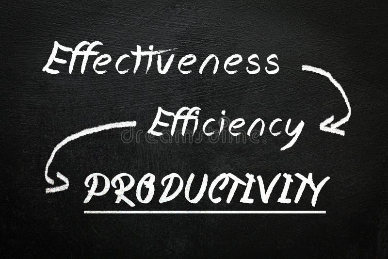 Blackboard z skutecznością, wydajnością i produktywnością teksta, obraz royalty free