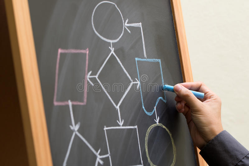 Blank flow chart diagram. Hand drawing blank flow chart diagram on chalkboard royalty free stock photos