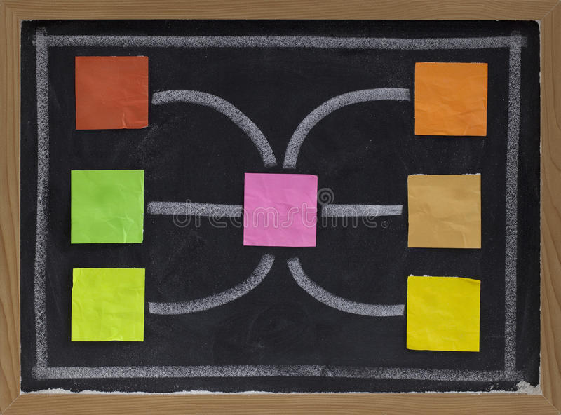 Blank flowchart or network on blackboard. Blank flowchart, mind map or network - seven color crumpled sticky notes and white chalk drawing on blackboard stock image