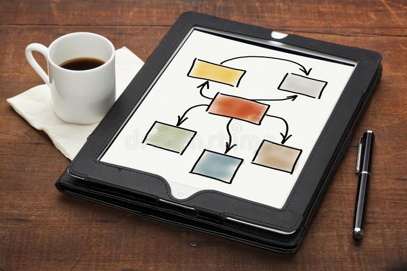 Blank flowchart on tablet computer. Productivity concept - colorful blank flowchart on a tablet computer with sytlus pen and espresso coffee cup against grunge stock photos