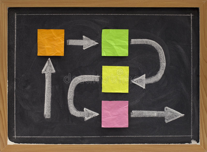 Blank flowchart or timeline on blackboard. Blank flowchart, timeline or business diagram - crumpled sticky notes and white chalk drawing on blackboard stock images