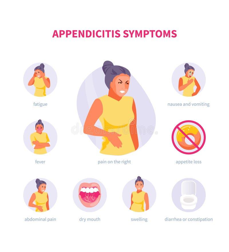 Blinddarmentz?ndungssymptome Infographic Bauchschmerzen