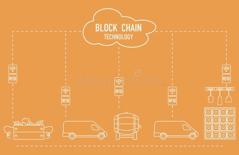 Blockchain 拟订数据新的远程rfid技术传输 葡萄酒酿造 库存例证