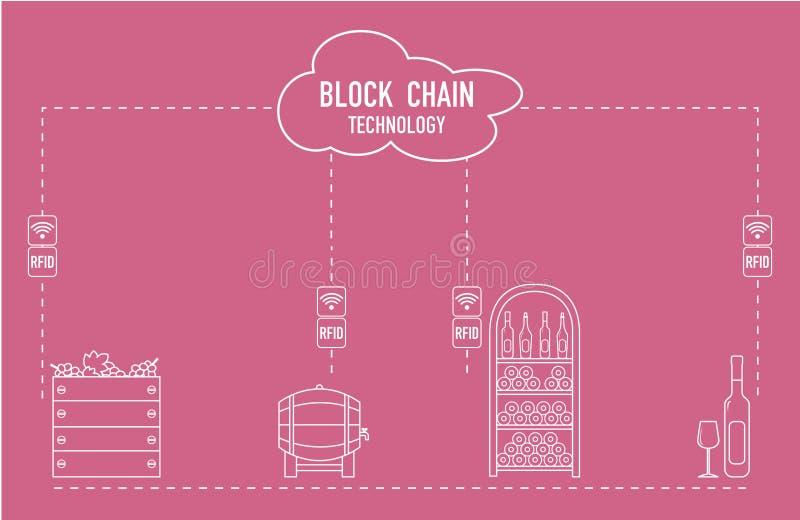 Blockchain 拟订数据新的远程rfid技术传输 葡萄酒酿造 皇族释放例证