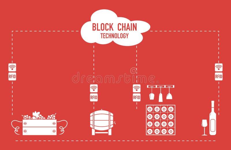 Blockchain 拟订数据新的远程rfid技术传输 葡萄酒酿造 向量例证