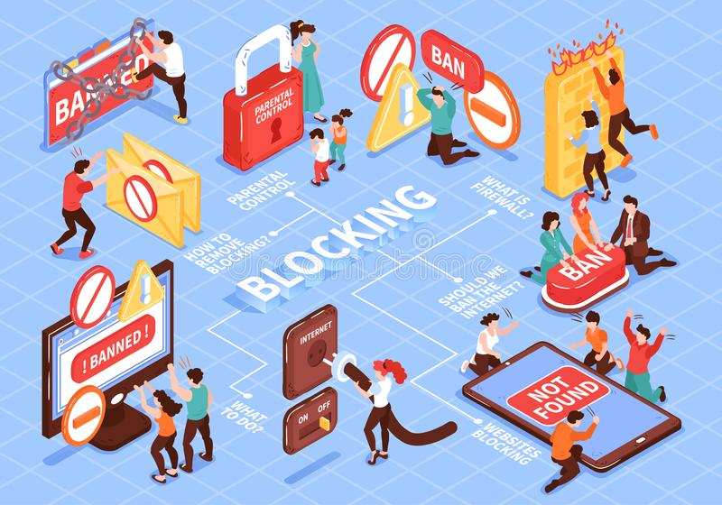 Blocking Websites Isometric Flowchart. Isometric banned website flowchart composition with isolated images icons and pictograms with people and text captions stock illustration