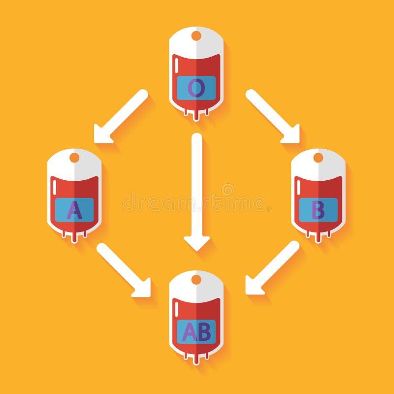 Blodtypförenlighetlägenhet vektor illustrationer