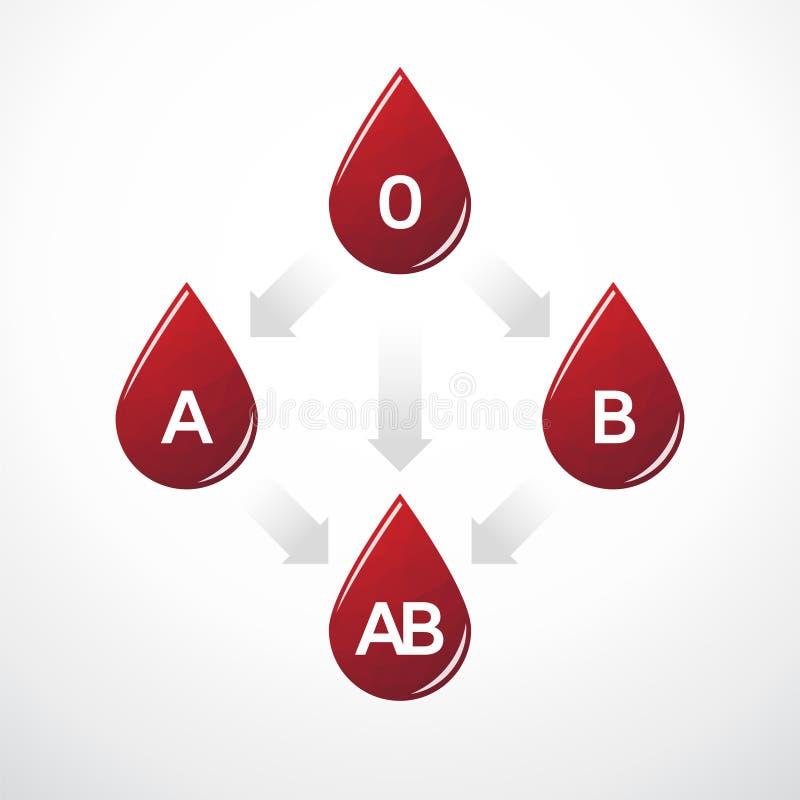 Bloedgroepverenigbaarheid stock illustratie