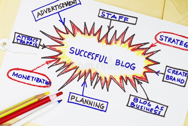 blog pomyślny obraz stock