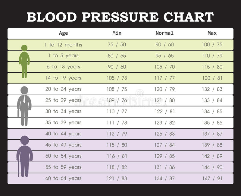 Blood Pressure Chart Stock Vector Illustration Of Graph 70979616