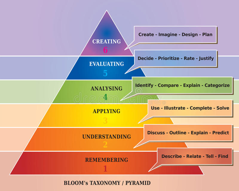 Bloom's Pyramid / Taxonomy - Educational Tool - Diagram. In Rainbow Colors stock illustration