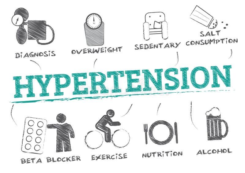 Bluthochdruckrisikofaktoren und -therapie stock abbildung