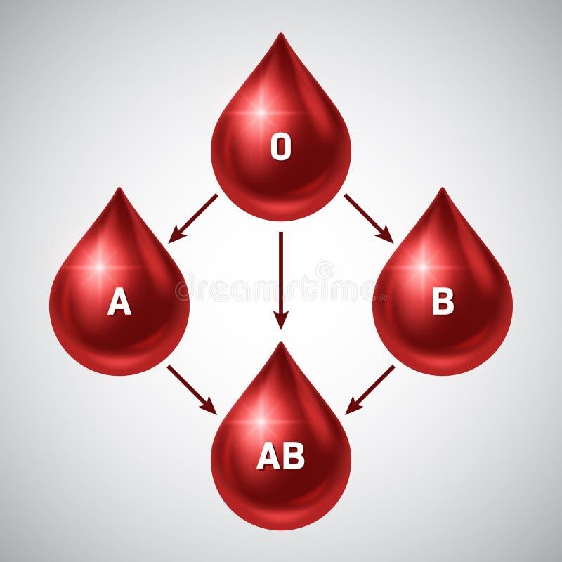 Blutspendtag lizenzfreie abbildung