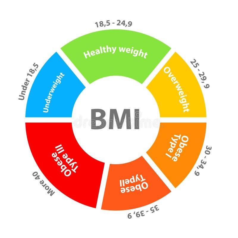 BMI或身体容积指数拨号盘图 向量例证