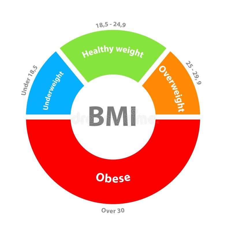 BMI lub ciało masy wskaźnika tarczy mapa ilustracji