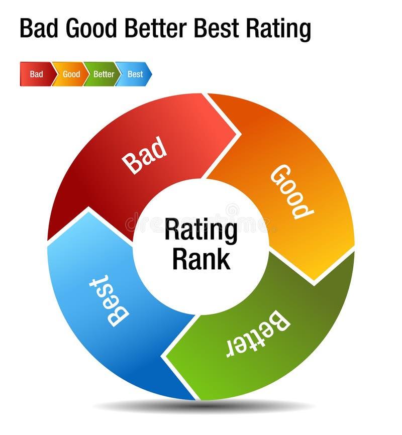 Boa melhor melhor carta má do grau da avaliação ilustração do vetor