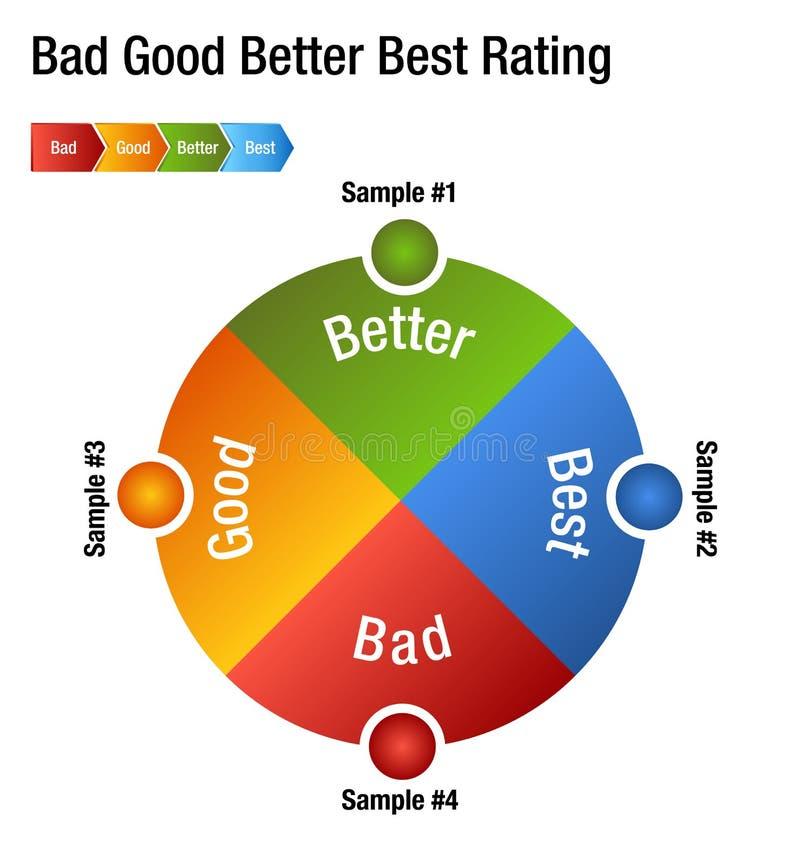 Boa melhor melhor carta má do grau da avaliação ilustração stock