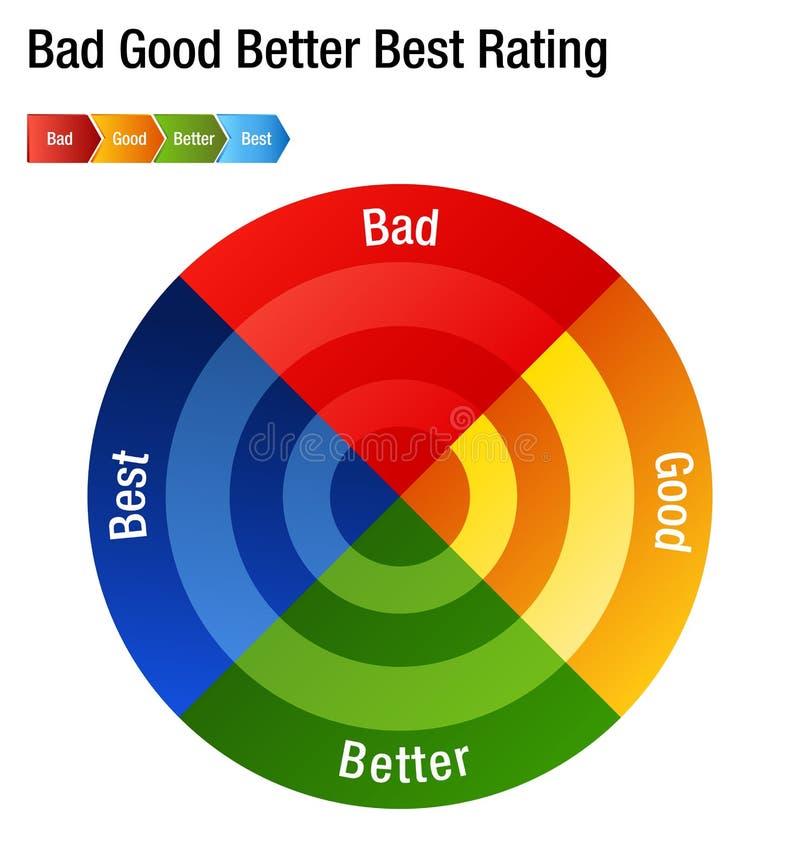 Boa melhor melhor carta má do grau da avaliação ilustração royalty free