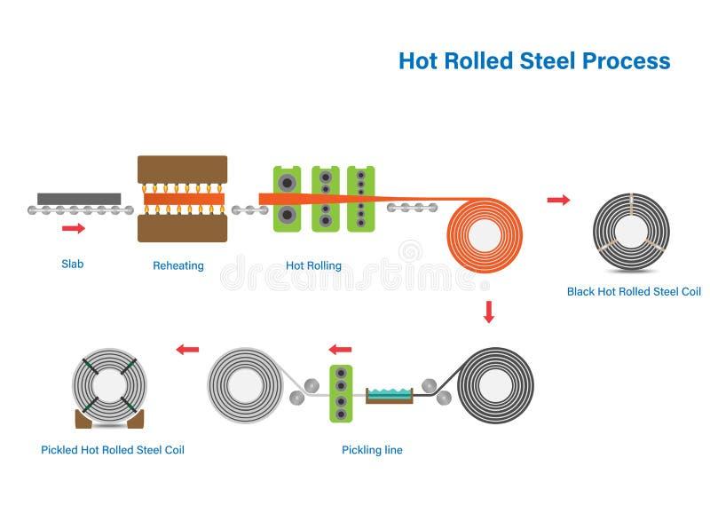 Bobina de aço laminada a alta temperatura que processa o diagrama de fluxo do esboço, indústria da folha de metal ilustração stock