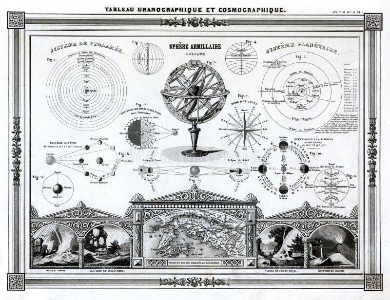 Bocage antik astronomiöversikt 1846 av solsystemet, den sol- förmörkelsen, månförmörkelsen och andra astronomidiagram stock illustrationer