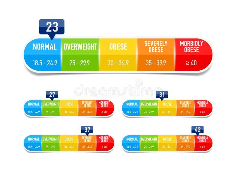 Body-Maß-Index stock abbildung