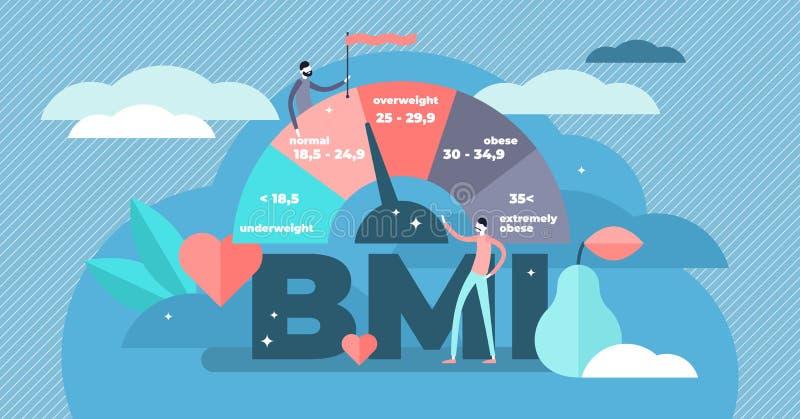 Body-Maß-Index-Vektorillustration Flaches Gewichtskontrollepersonenkonzept vektor abbildung