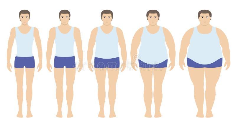 Body-Maß-Index-Vektorillustration vom Untergewicht zu extrem beleibtem in der flachen Art Mann mit verschiedenen Korpulenzgrad stock abbildung