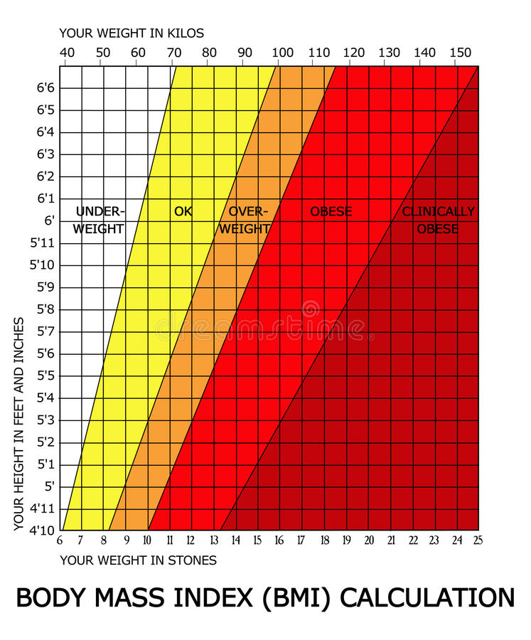 Body mass index BMI calculator. A reference chart to assist in calculating body mass index against height and weight