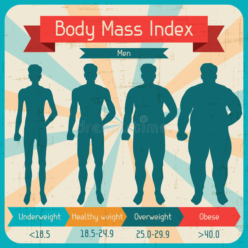 Body mass index retro poster.  vector illustration