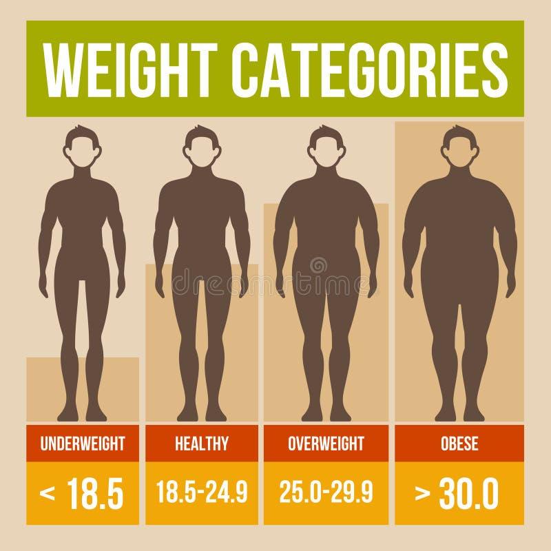 Body mass index retro poster. Body mass index retro infographics poster. Vector illustration stock illustration