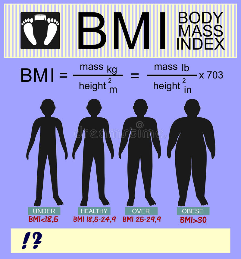 Body mass index and silhouettes of different versions of the calculation. Information on the topic of body mass index and silhouettes of different versions of stock illustration