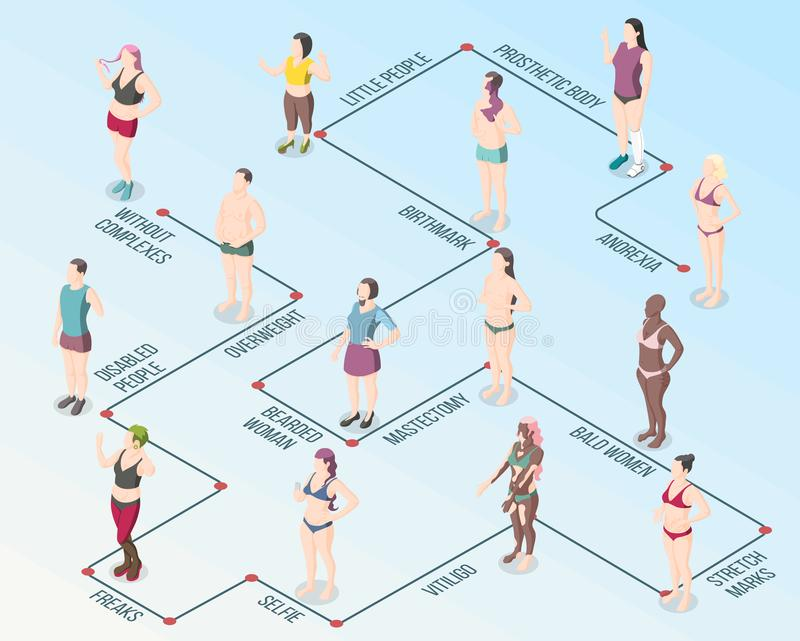 Body Positivity Movement Flowchart. With male and female persons having overweight bald birthmark vitiligo stretch marks anorexia isometric vector illustration stock illustration