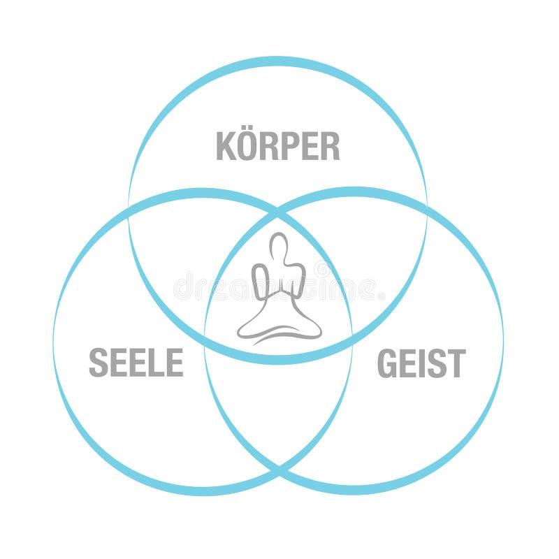 Body soul spirit blue circle person sitting in yoga lotus position. Vector illustration EPS10 royalty free illustration