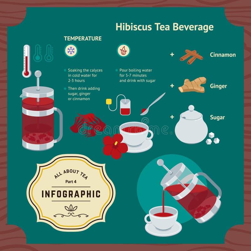 Boisson Infographic de ketmie de brassage illustration de vecteur