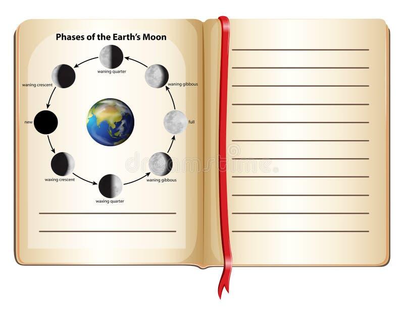 Boka med faser av jordens måne på sidan vektor illustrationer