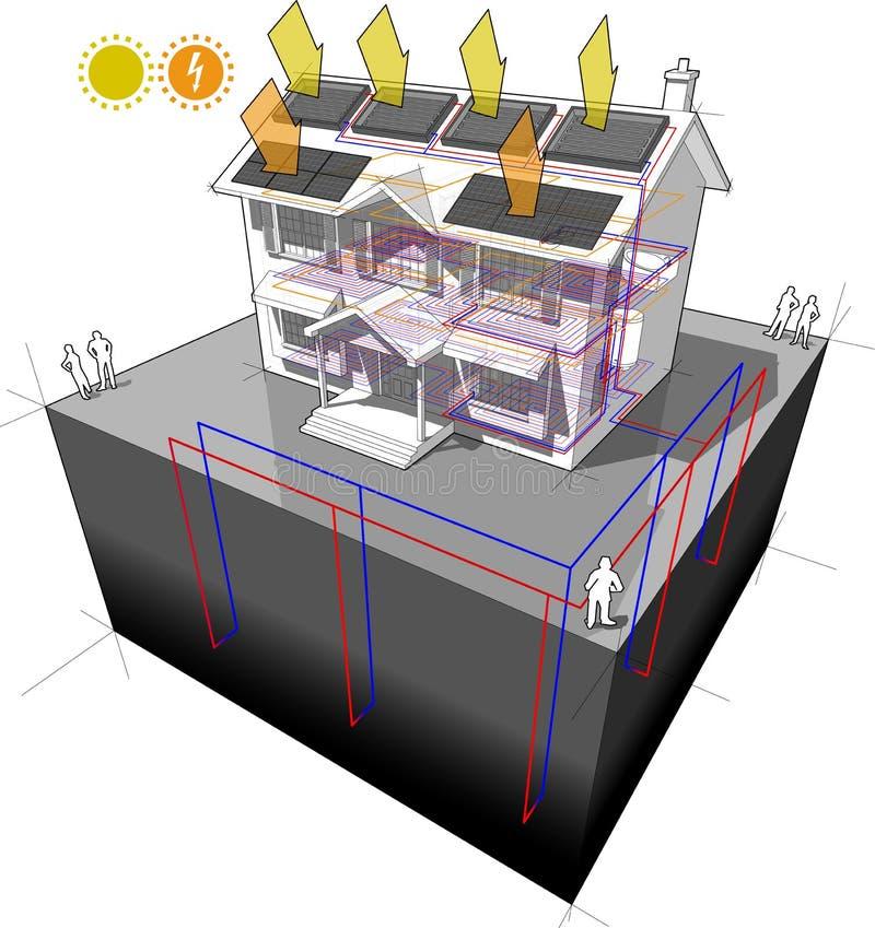 Bomba de calor à terra da fonte e diagrama solar e do photovoltaics dos painéis ilustração stock