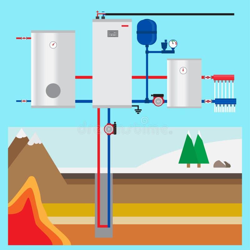 Bomba de calor à terra da fonte na casa de campo Coletor vertical ilustração royalty free