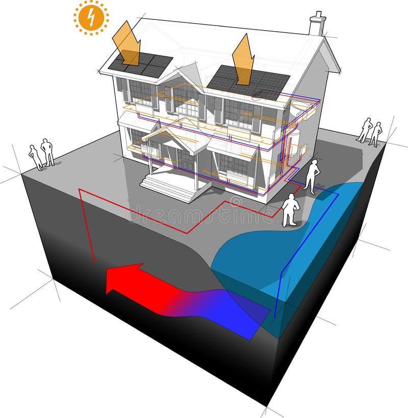 Bomba de calor da água subterrânea e diagrama fotovoltaico dos painéis ilustração stock