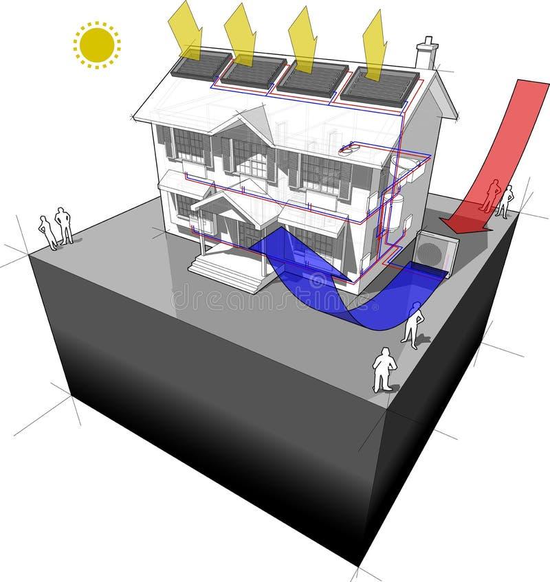 a bomba de calor da Ar-fonte com radiadores e os painéis solares diagram ilustração stock
