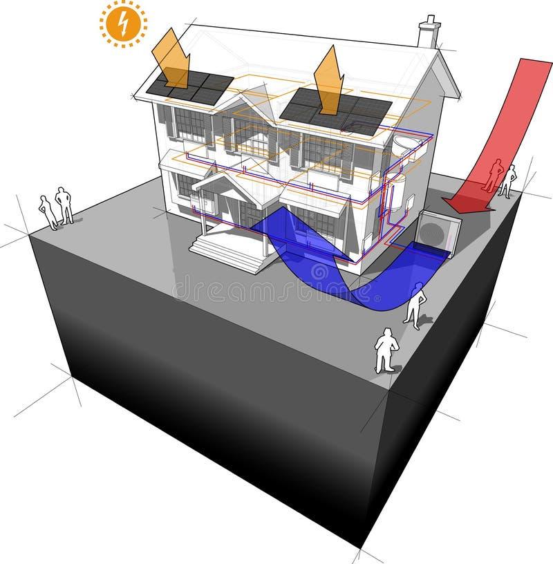 bomba de calor da fonte de ar com radiadores e a casa de painéis fotovoltaico ilustração royalty free