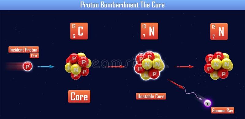 Bombardeo de Proton la base stock de ilustración