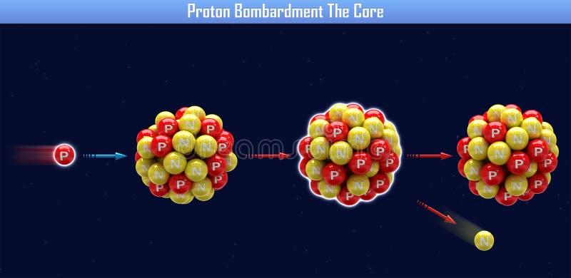 Bombardeo de Proton la base ilustración del vector