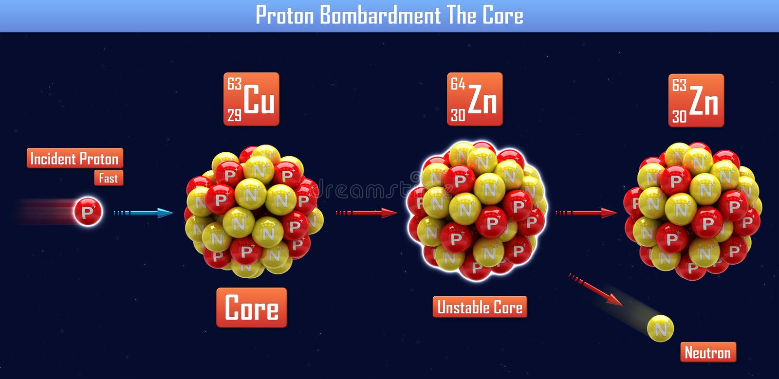 Bombardeo de Proton la base libre illustration