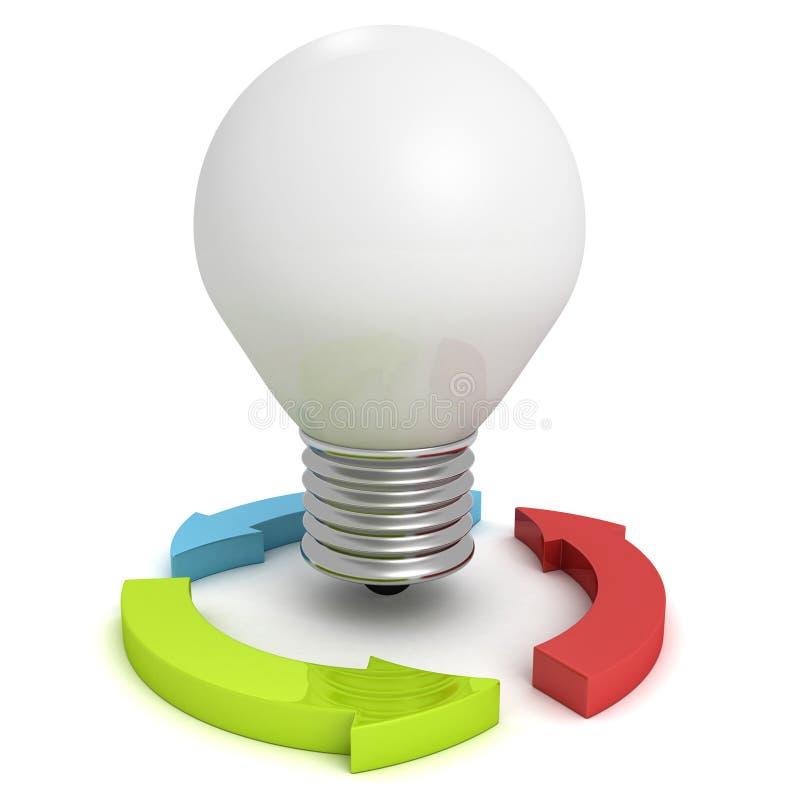 Bombilla del concepto de la idea del negocio de la innovación con las flechas ilustración del vector