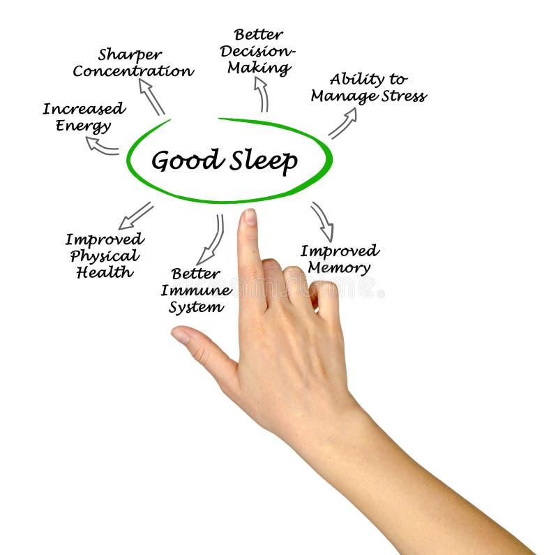 Bon sommeil image libre de droits