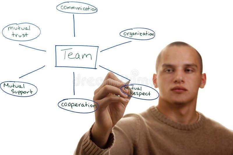 Bonnes caractéristiques d'équipe images libres de droits