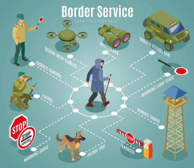 Border Service Isometric Flowchart. With frontier guards dog and equipment on turquoise background vector illustration vector illustration