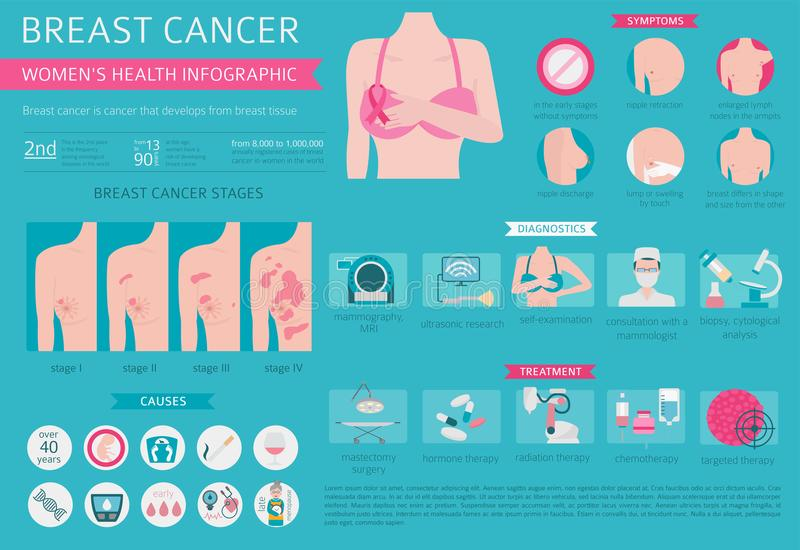 Borstkanker, medische infographic De diagnostiek, symptomen, behandelt vector illustratie