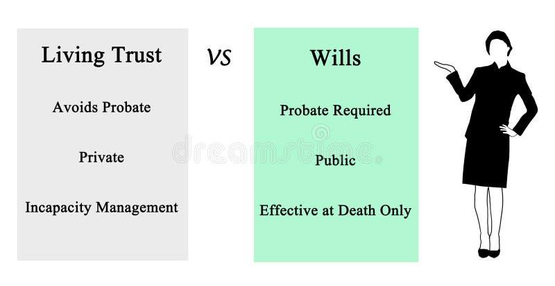 Bosatt förtroende VS Wills vektor illustrationer