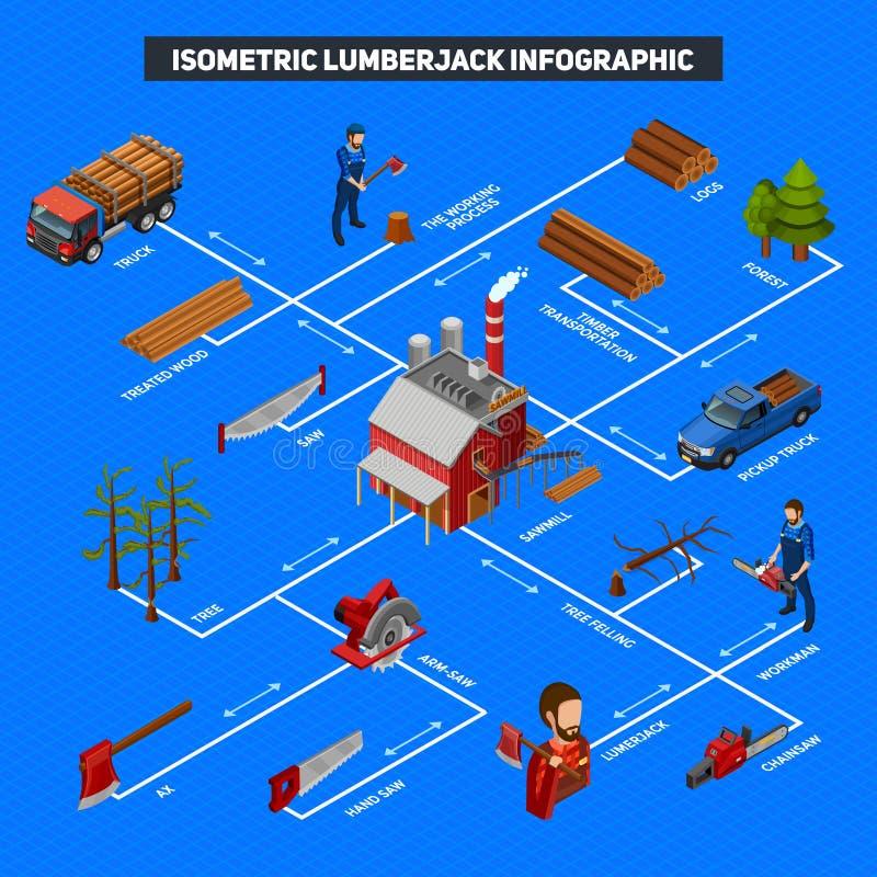 Boscaiolo Infographics Isometric Layout illustrazione vettoriale